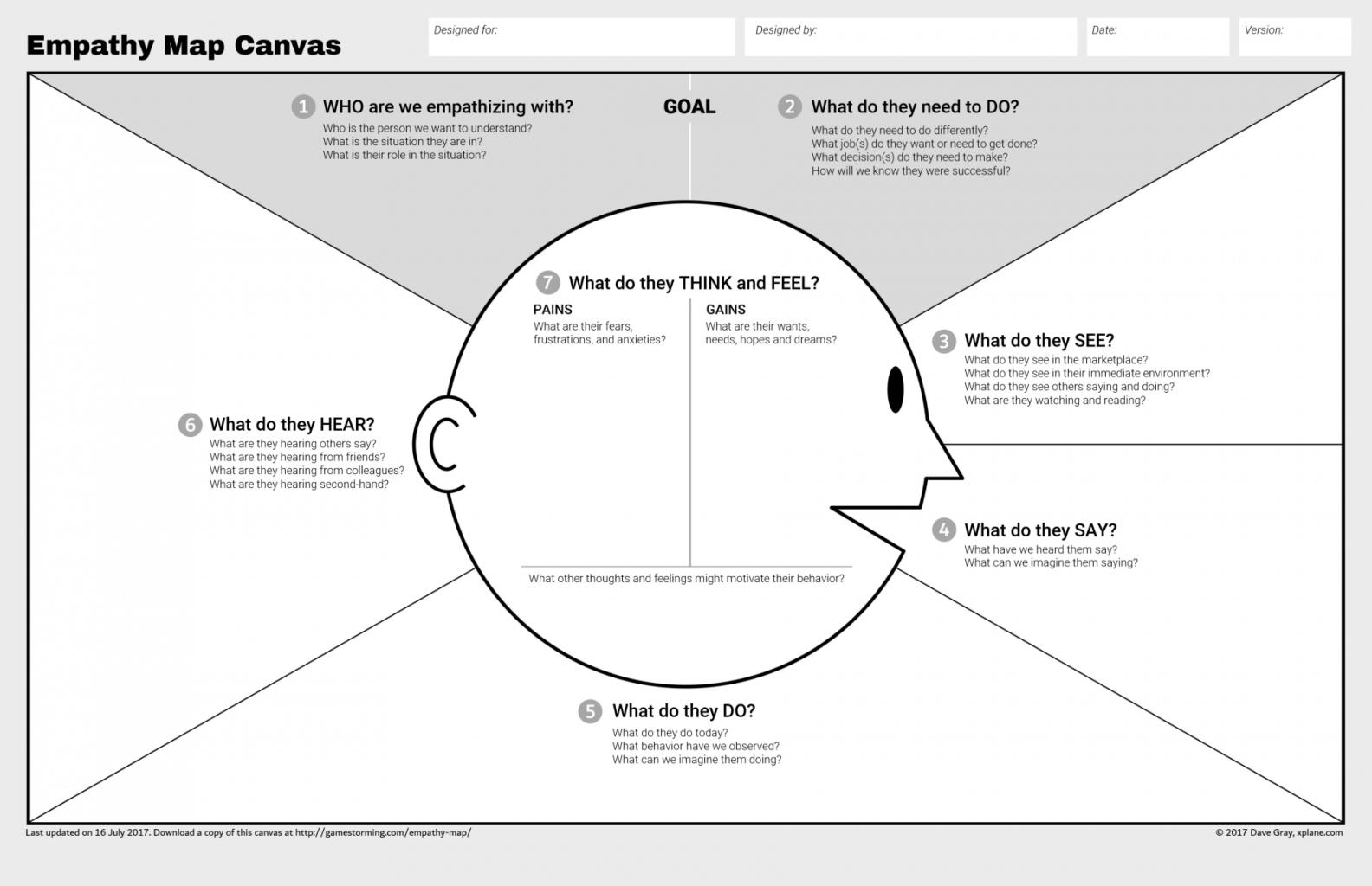 Empathy Map Canvas